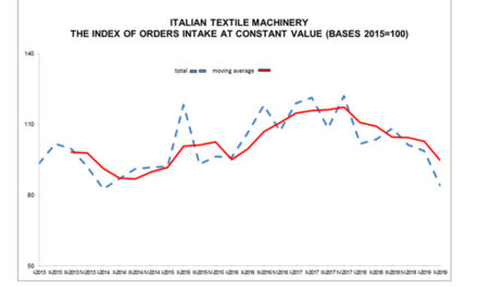 Italian textile Machinery orders intake down in second quarte