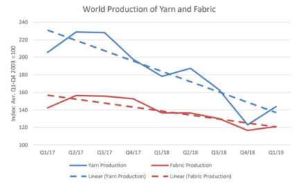 Yarn & Fabric production witness increase in Q1/2019